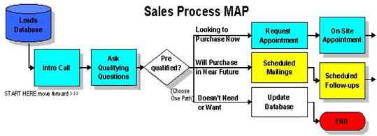Market Mentor Sales Process